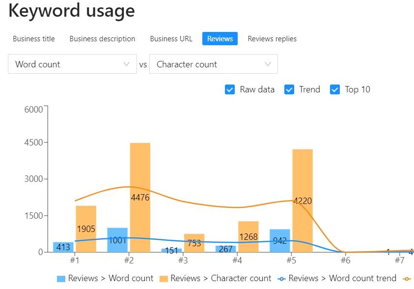 keyword usage